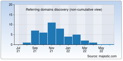 referring domains of cleanclim.ru