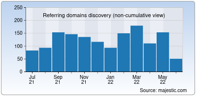 referring domains of clearcode.cc
