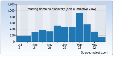 referring domains of cleartax.in
