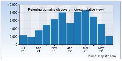 referring domains of clevelandclinic.org