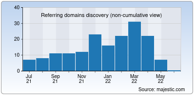 referring domains of clevercompliance.io