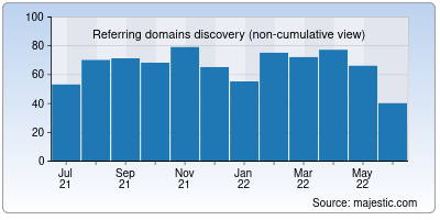 referring domains of clicknupload.org