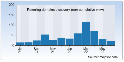 referring domains of clickpost.ai