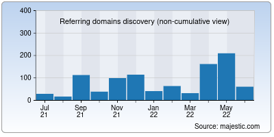 referring domains of clickus.me