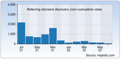 referring domains of clien.net