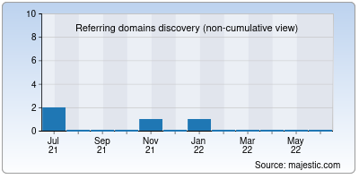 referring domains of clientbuddy.net