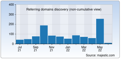 referring domains of cloudflare.net