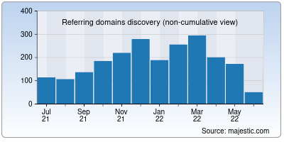 referring domains of cloudfoundry.org