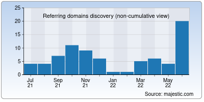 referring domains of cloudlayer.io