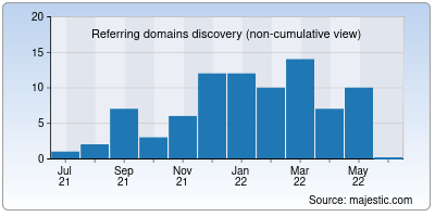 referring domains of cloudstick.io
