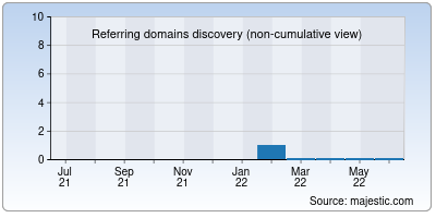 referring domains of clues.net