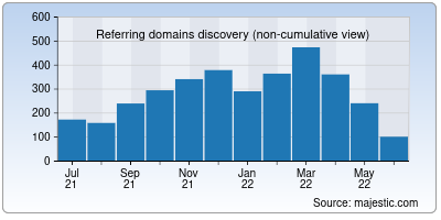 referring domains of cmake.org