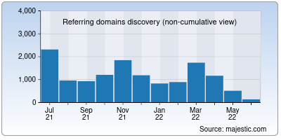 referring domains of cmich.edu