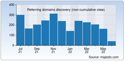 referring domains of cnnic.cn