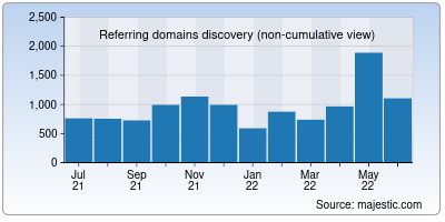 referring domains of cnr.it