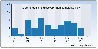 referring domains of co.in