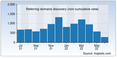 referring domains of code.org