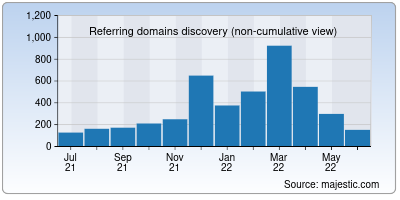 referring domains of codebeautify.org