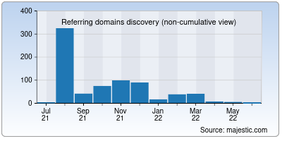 referring domains of codepasta.app