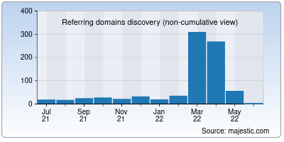 referring domains of codewell.cc