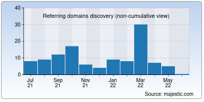 referring domains of cognibot.in