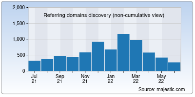 referring domains of coinpedia.org