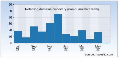 referring domains of cointernet.co