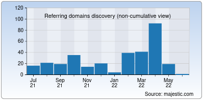 referring domains of coldcast.org