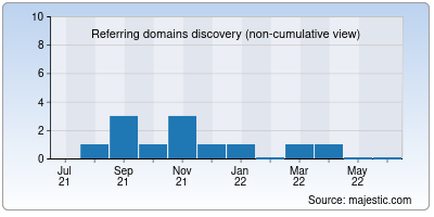 referring domains of coldgames.org