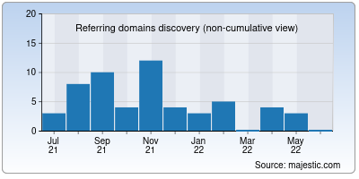 referring domains of com.co
