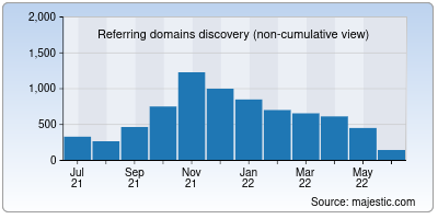 referring domains of comcast.net