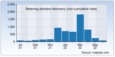 referring domains of compellingtruth.org