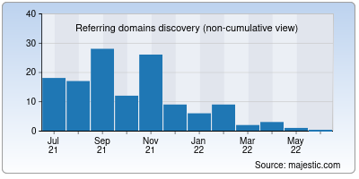 referring domains of confluente.org