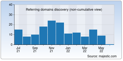 referring domains of connectmyworld.in