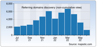 referring domains of consumerreports.org