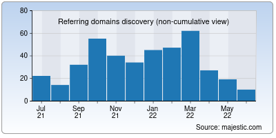 referring domains of convert2mp3.net