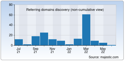 referring domains of cooby.co