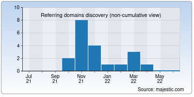 referring domains of cool.org