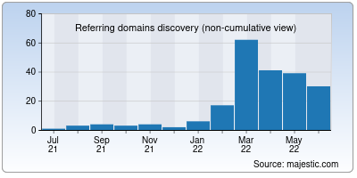 referring domains of coolify.io