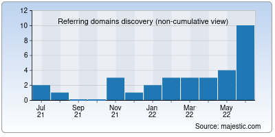 referring domains of copyrus.org