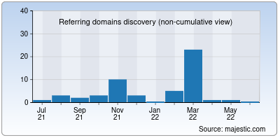 referring domains of corelux.net