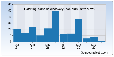 referring domains of corpdirectory.info