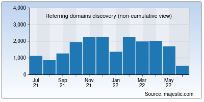 referring domains of corriere.it