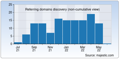 referring domains of couchers.org