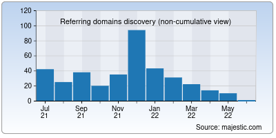 referring domains of coupondad.net