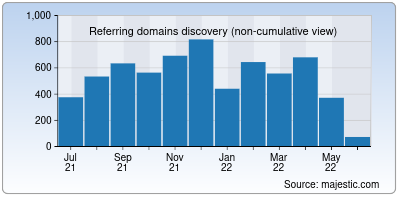 referring domains of couponsale.in
