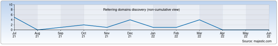 Referring Domains History Chart