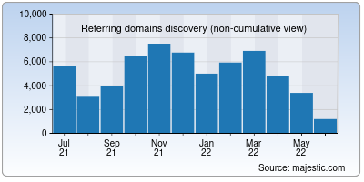 referring domains of coursera.org