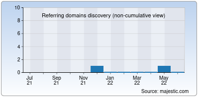 referring domains of courtdate.io