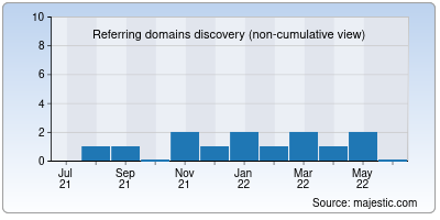 referring domains of covaspbn.co.in
